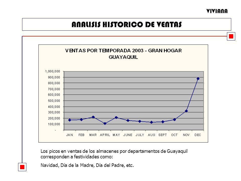 ANALISIS HISTORICO DE VENTAS Los picos en ventas de los almacenes por departamentos de Guayaquil corresponden a festividades como: Navidad, Día de la