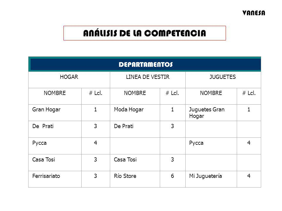 ANÁLISIS DE LA COMPETENCIA DEPARTAMENTOS HOGARLINEA DE VESTIRJUGUETES NOMBRE# Lcl.NOMBRE# Lcl.NOMBRE# Lcl. Gran Hogar1Moda Hogar1Juguetes Gran Hogar 1