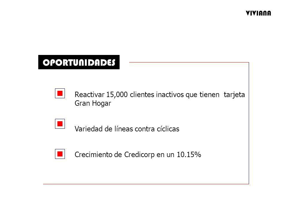 OPORTUNIDADES Reactivar 15,000 clientes inactivos que tienen tarjeta Gran Hogar Variedad de líneas contra cíclicas Crecimiento de Credicorp en un 10.15% VIVIANA