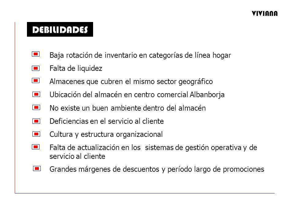 DEBILIDADES Baja rotación de inventario en categorías de línea hogar Falta de liquidez Almacenes que cubren el mismo sector geográfico Ubicación del almacén en centro comercial Albanborja No existe un buen ambiente dentro del almacén Deficiencias en el servicio al cliente Cultura y estructura organizacional Falta de actualización en los sistemas de gestión operativa y de servicio al cliente Grandes márgenes de descuentos y período largo de promociones VIVIANA
