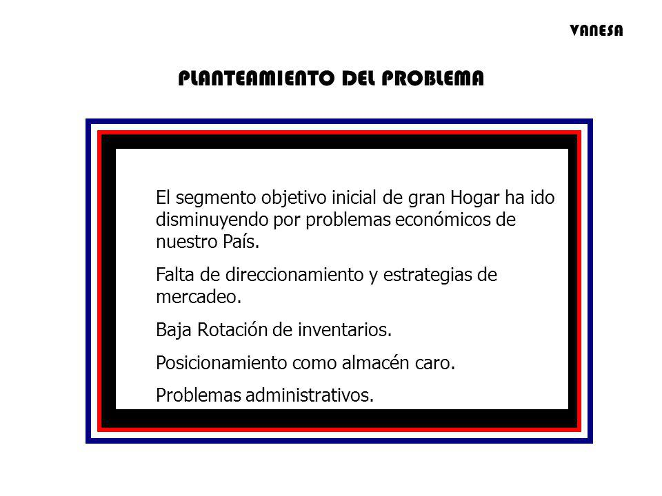 El segmento objetivo inicial de gran Hogar ha ido disminuyendo por problemas económicos de nuestro País. Falta de direccionamiento y estrategias de me
