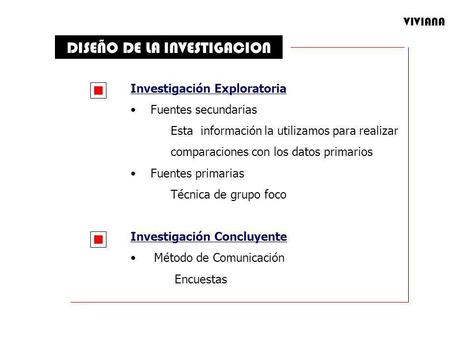 DISEÑO DE LA INVESTIGACION Investigación Exploratoria Fuentes secundarias Esta información la utilizamos para realizar comparaciones con los datos primarios Fuentes primarias Técnica de grupo foco Investigación Concluyente Método de Comunicación Encuestas VIVIANA