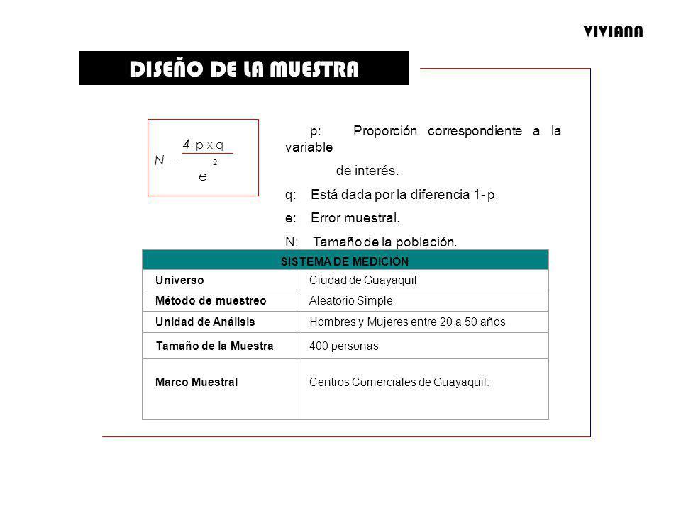 DISEÑO DE LA MUESTRA SISTEMA DE MEDICIÓN UniversoCiudad de Guayaquil Método de muestreoAleatorio Simple Unidad de AnálisisHombres y Mujeres entre 20 a
