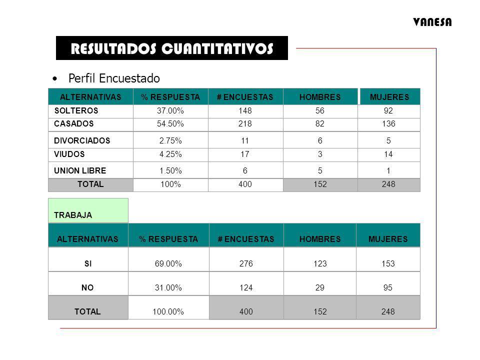 RESULTADOS CUANTITATIVOS ALTERNATIVAS% RESPUESTA# ENCUESTASHOMBRESMUJERES SOLTEROS37.00%1485692 CASADOS54.50%21882136 DIVORCIADOS2.75%1165 VIUDOS4.25%