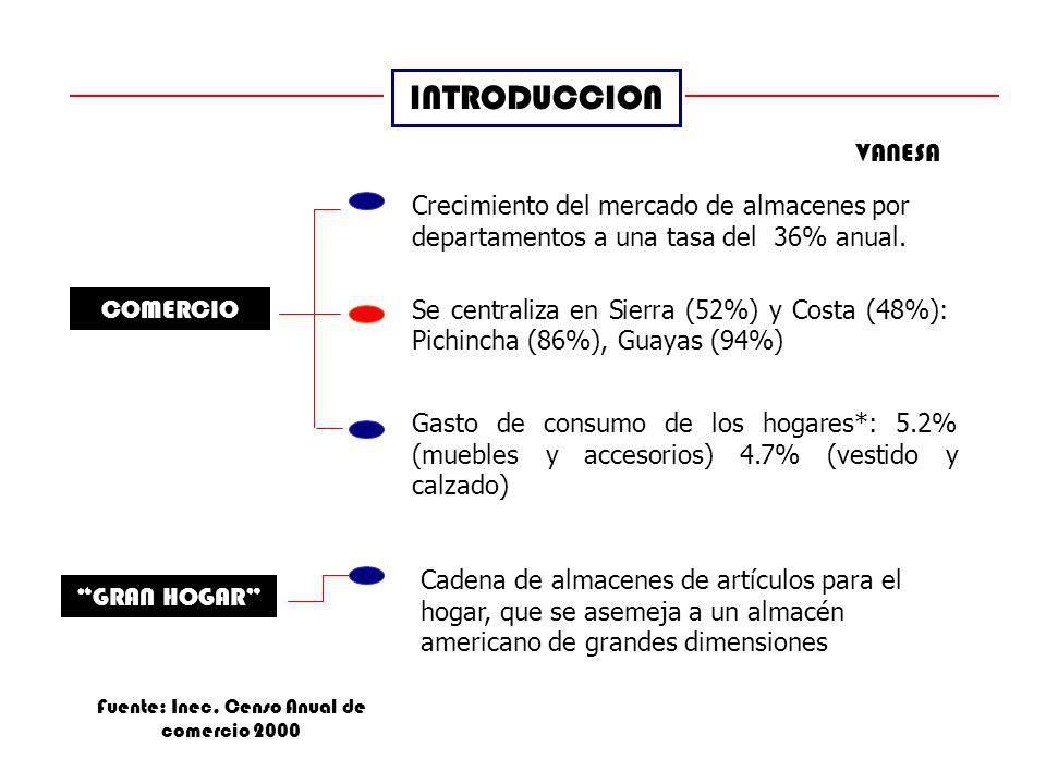 INTRODUCCION COMERCIO Crecimiento del mercado de almacenes por departamentos a una tasa del 36% anual. Se centraliza en Sierra (52%) y Costa (48%): Pi