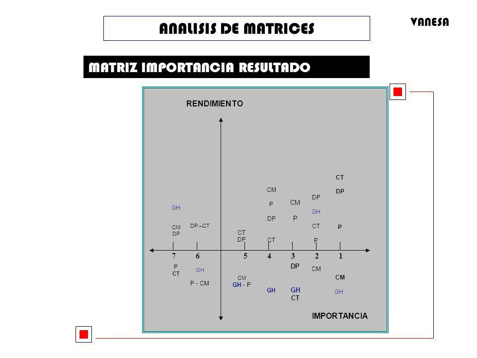 ANALISIS DE MATRICES MATRIZ IMPORTANCIA RESULTADO RENDIMIENTO IMPORTANCIA 5 4 3 2 1 7 6 CT DP P CM GH DP GH CT P CM CM P DP GH CT CM P DP CT GH CT DP