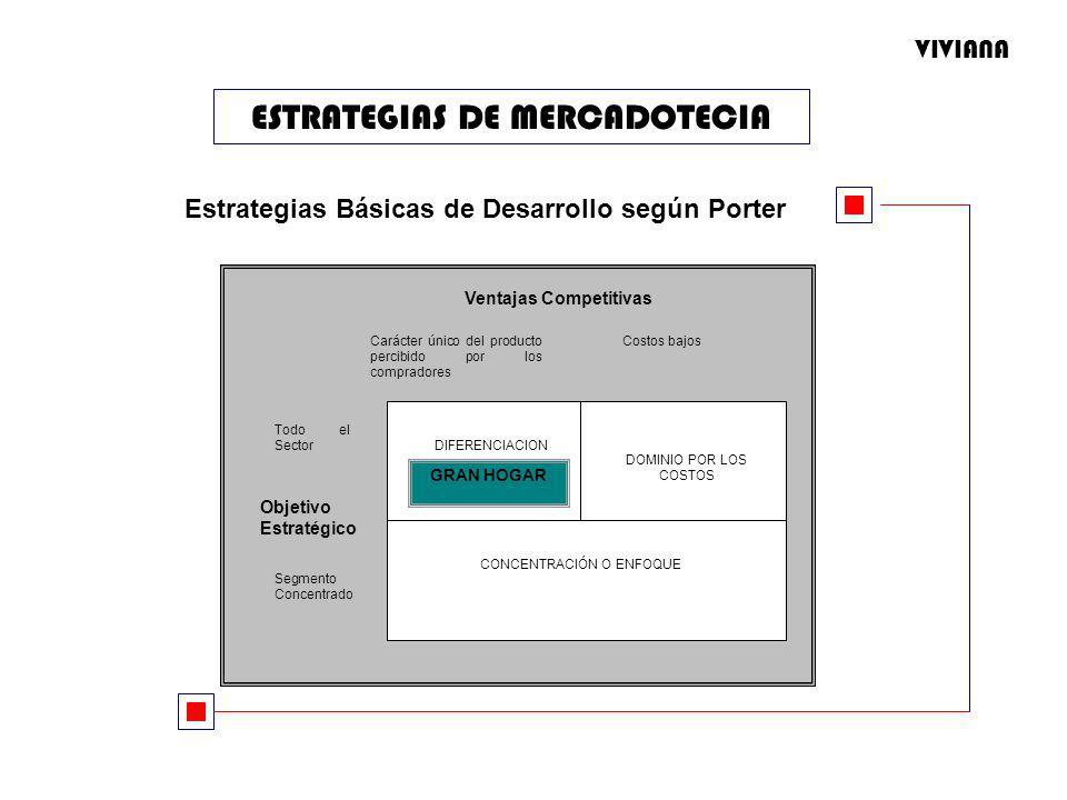ESTRATEGIAS DE MERCADOTECIA Ventajas Competitivas Carácter único del producto percibido por los compradores Costos bajos DIFERENCIACION DOMINIO POR LOS COSTOS CONCENTRACIÓN O ENFOQUE Todo el Sector Segmento Concentrado Objetivo Estratégico GRAN HOGAR Estrategias Básicas de Desarrollo según Porter VIVIANA
