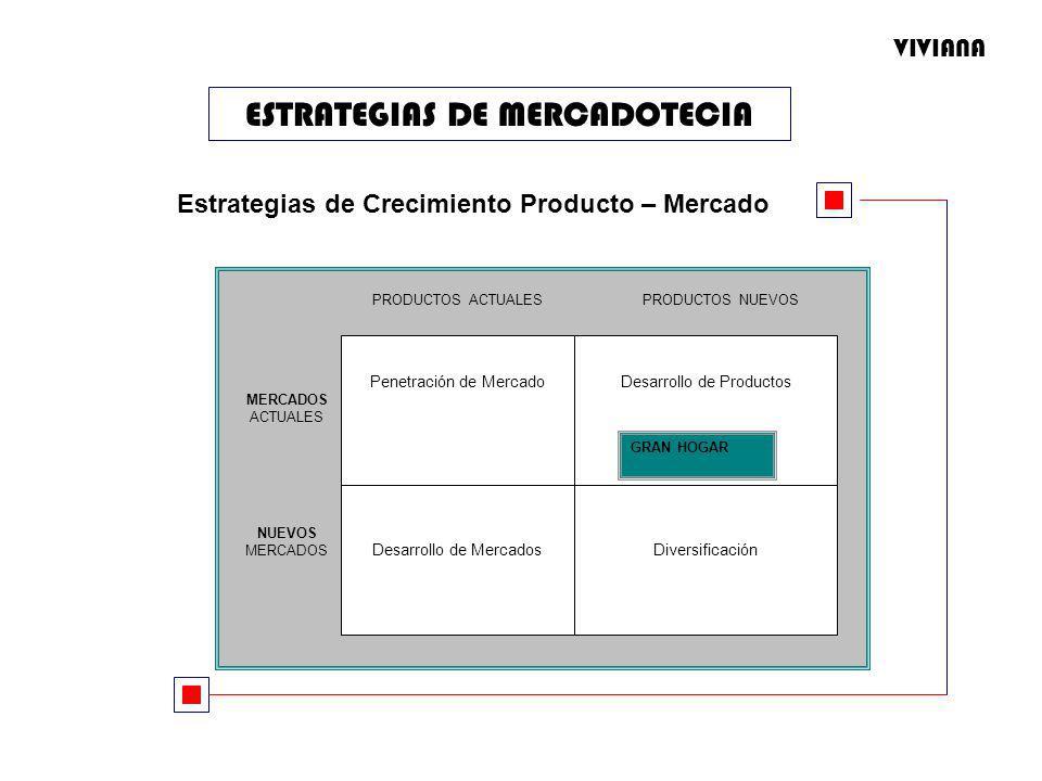 ESTRATEGIAS DE MERCADOTECIA Estrategias de Crecimiento Producto – Mercado Penetración de Mercado DiversificaciónDesarrollo de Mercados Desarrollo de Productos PRODUCTOS ACTUALESPRODUCTOS NUEVOS MERCADOS ACTUALES NUEVOS MERCADOS GRAN HOGAR VIVIANA
