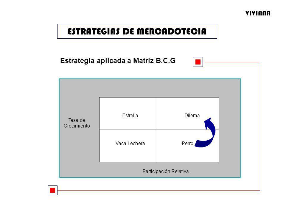 ESTRATEGIAS DE MERCADOTECIA Estrategia aplicada a Matriz B.C.G EstrellaDilema Vaca LecheraPerro Tasa de Crecimiento Participación Relativa VIVIANA