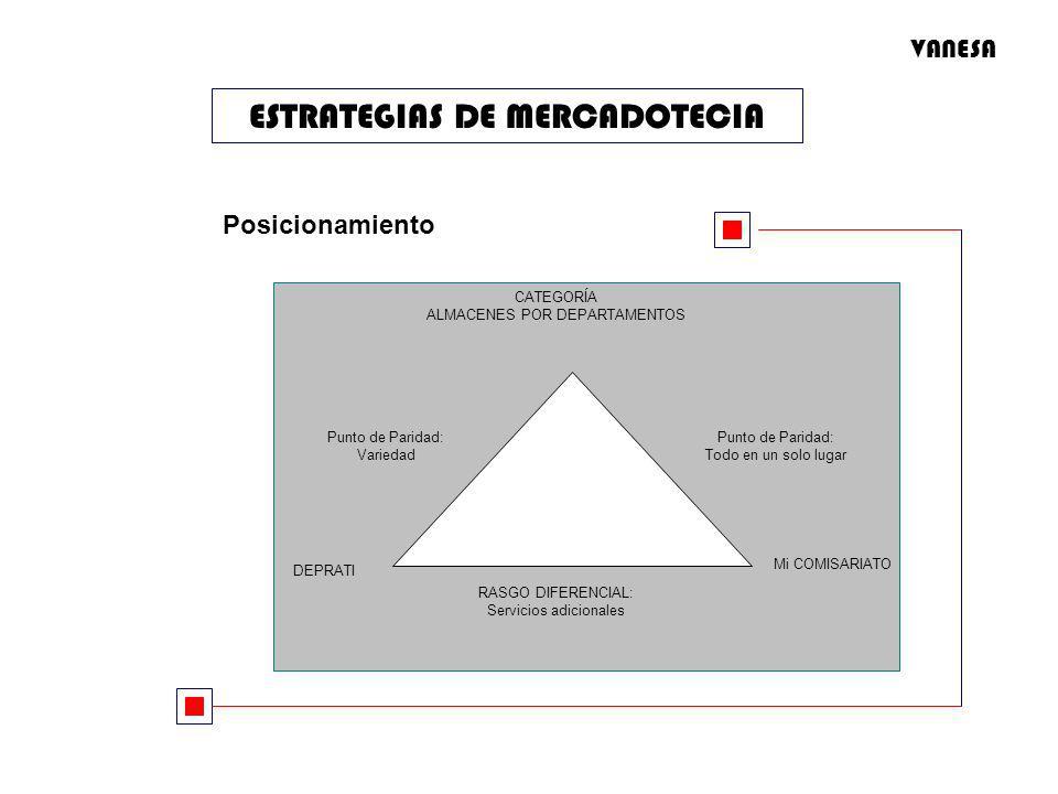 ESTRATEGIAS DE MERCADOTECIA Posicionamiento RASGO DIFERENCIAL: Servicios adicionales Mi COMISARIATO CATEGORÍA ALMACENES POR DEPARTAMENTOS Punto de Par