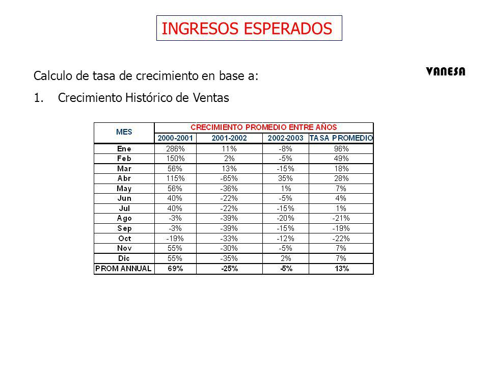 INGRESOS ESPERADOS Calculo de tasa de crecimiento en base a: 1.Crecimiento Histórico de Ventas VANESA