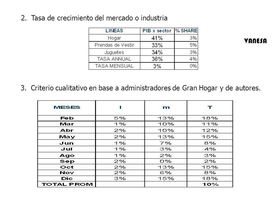 3. Criterio cualitativo en base a administradores de Gran Hogar y de autores. 2. Tasa de crecimiento del mercado o industria VANESA