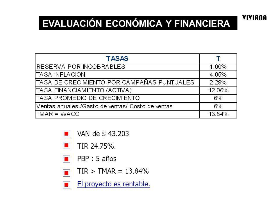 EVALUACIÓN ECONÓMICA Y FINANCIERA VAN de $ 43.203 TIR 24.75%. PBP : 5 años TIR > TMAR = 13.84% El proyecto es rentable. VIVIANA