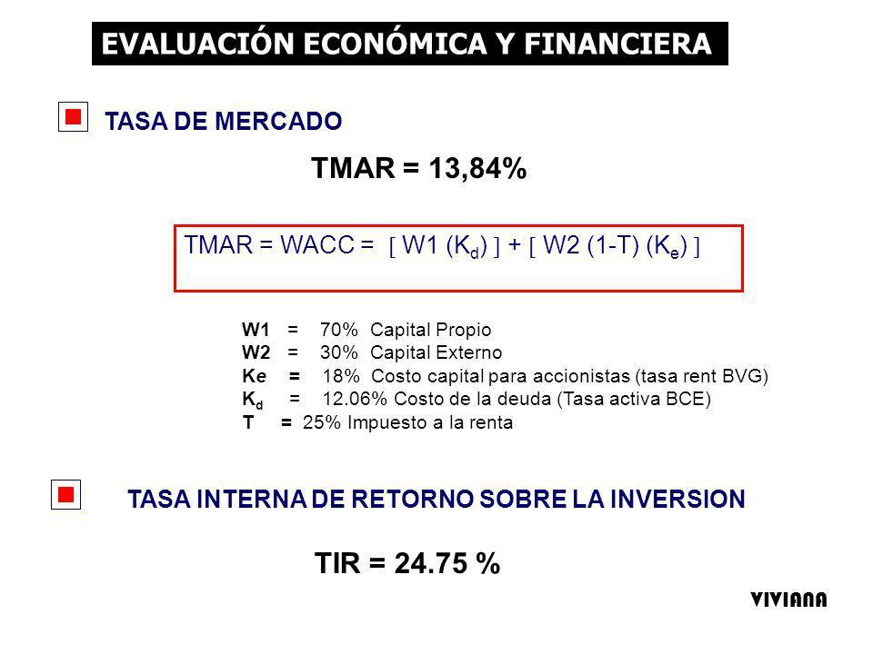 W1 = 70% Capital Propio W2 = 30% Capital Externo Ke = 18% Costo capital para accionistas (tasa rent BVG) K d = 12.06% Costo de la deuda (Tasa activa BCE) T = 25% Impuesto a la renta EVALUACIÓN ECONÓMICA Y FINANCIERA TMAR = 13,84% TMAR = WACC = W1 (K d ) + W2 (1-T) (K e ) TASA DE MERCADO TASA INTERNA DE RETORNO SOBRE LA INVERSION TIR = 24.75 % VIVIANA