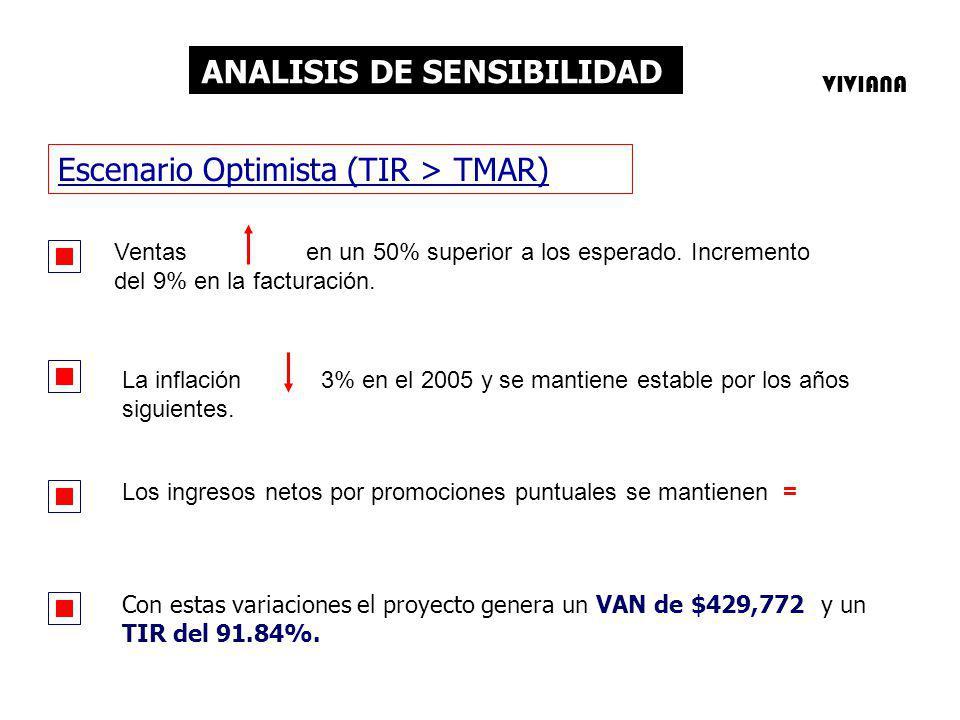 ANALISIS DE SENSIBILIDAD Ventas en un 50% superior a los esperado. Incremento del 9% en la facturación. Escenario Optimista (TIR > TMAR) La inflación