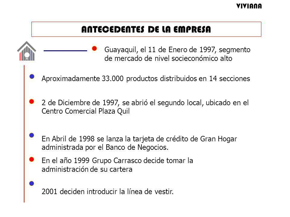 ANTECEDENTES DE LA EMPRESA Guayaquil, el 11 de Enero de 1997, segmento de mercado de nivel socieconómico alto Aproximadamente 33.000 productos distribuidos en 14 secciones 2 de Diciembre de 1997, se abrió el segundo local, ubicado en el Centro Comercial Plaza Quil En Abril de 1998 se lanza la tarjeta de crédito de Gran Hogar administrada por el Banco de Negocios.
