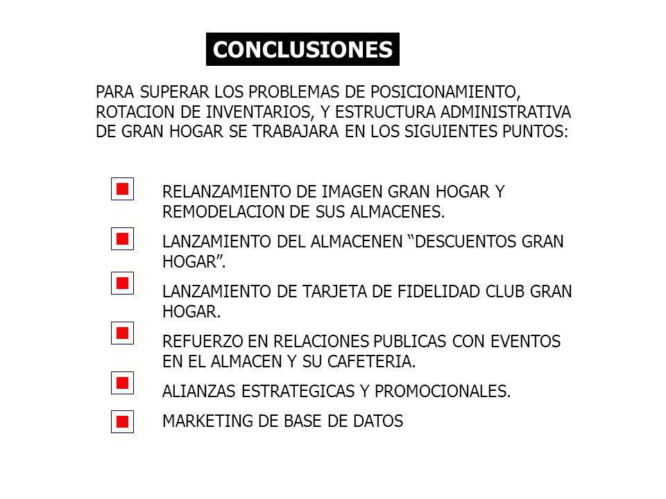 CONCLUSIONES PARA SUPERAR LOS PROBLEMAS DE POSICIONAMIENTO, ROTACION DE INVENTARIOS, Y ESTRUCTURA ADMINISTRATIVA DE GRAN HOGAR SE TRABAJARA EN LOS SIGUIENTES PUNTOS: RELANZAMIENTO DE IMAGEN GRAN HOGAR Y REMODELACION DE SUS ALMACENES.