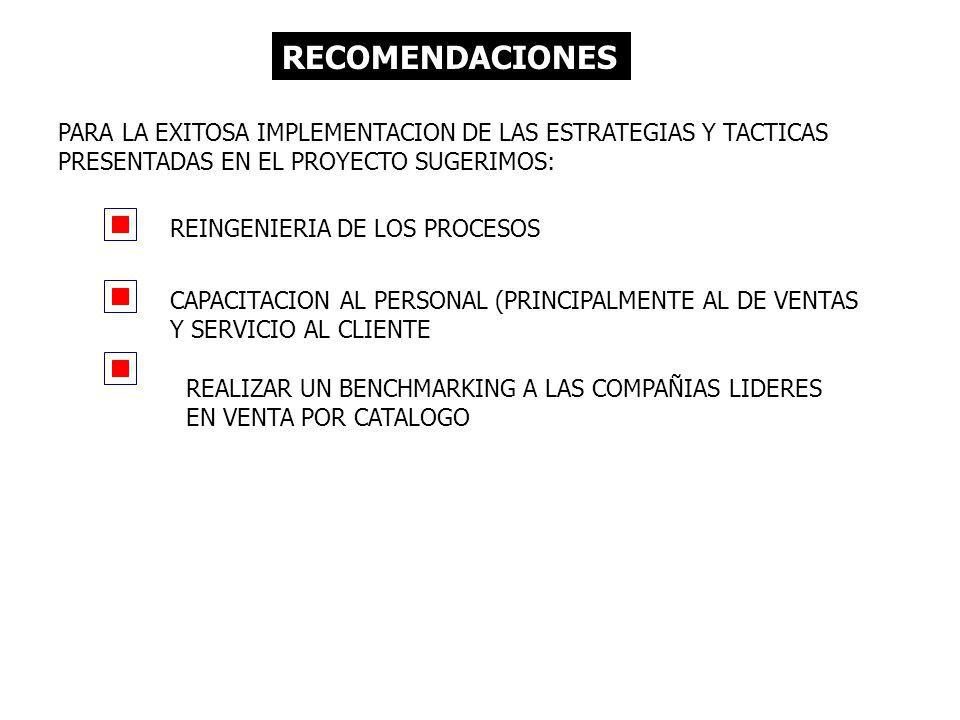 RECOMENDACIONES PARA LA EXITOSA IMPLEMENTACION DE LAS ESTRATEGIAS Y TACTICAS PRESENTADAS EN EL PROYECTO SUGERIMOS: REINGENIERIA DE LOS PROCESOS CAPACITACION AL PERSONAL (PRINCIPALMENTE AL DE VENTAS Y SERVICIO AL CLIENTE REALIZAR UN BENCHMARKING A LAS COMPAÑIAS LIDERES EN VENTA POR CATALOGO