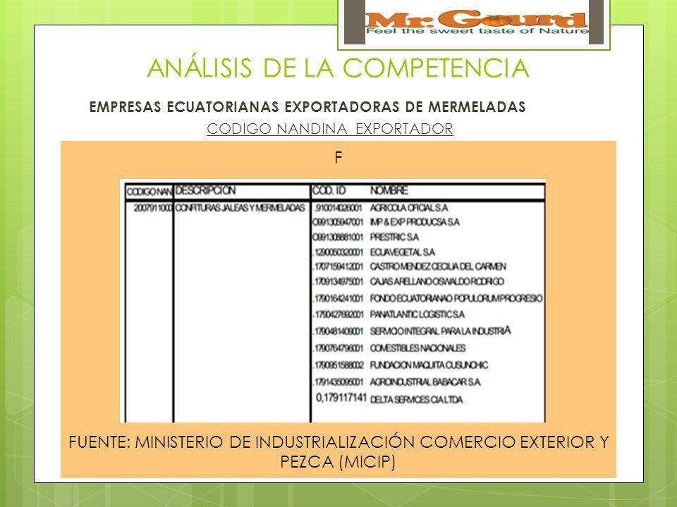 ANÁLISIS DE LA COMPETENCIA EMPRESAS ECUATORIANAS EXPORTADORAS DE MERMELADAS CODIGO NANDINA EXPORTADOR F FUENTE: MINISTERIO DE INDUSTRIALIZACIÓN COMERCIO EXTERIOR Y PEZCA (MICIP)