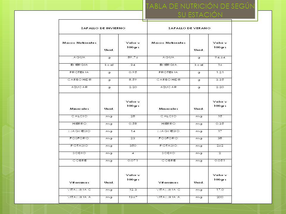 REQUERIMIENTOS DE EMPAQUE Normas de Envasado Las normas de envasado se rigen por las especificaciones detalladas en las Tablas de las Processed Products Regulations (PPR) http://laws.justice.gc.ca/en/C 0.4/C.R.C.