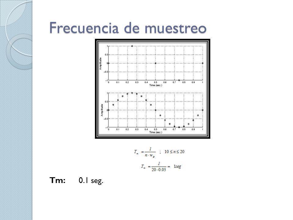 Frecuencia de muestreo Tm: 0.1 seg.