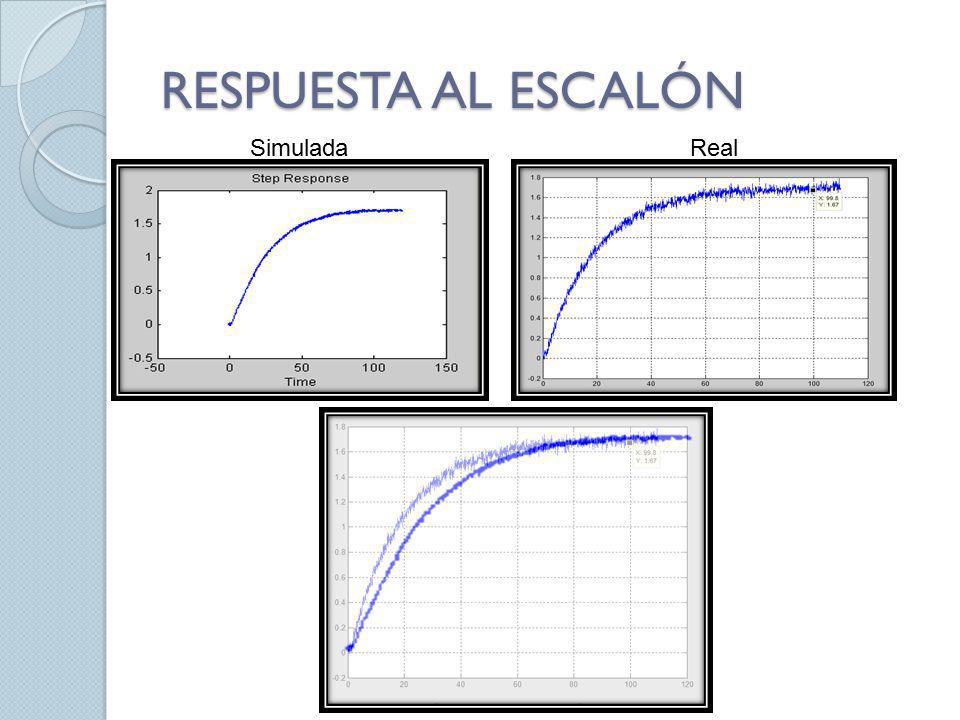 RESPUESTA AL ESCALÓN SimuladaReal