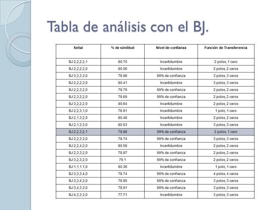 Tabla de análisis con el BJ. Señal% de similitudNivel de confianzaFunción de Transferencia BJ:2,2,2,2,180.70Incertidumbre2 polos, 1 cero BJ:2,2,2,2,08