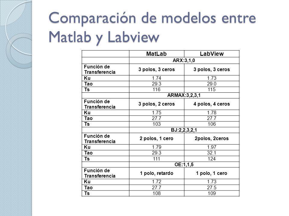 Comparación de modelos entre Matlab y Labview MatLabLabView ARX:3,1,0 Función de Transferencia 3 polos, 3 ceros Ku1.741.73 Tao29.329.0 Ts116115 ARMAX: