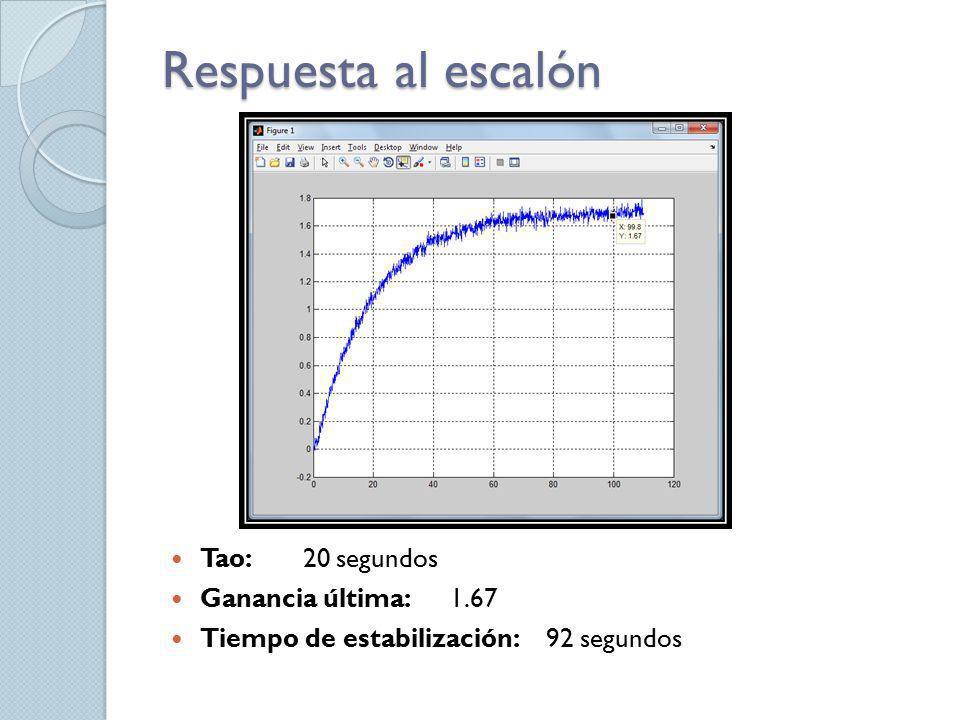 Respuesta al escalón Tao: 20 segundos Ganancia última: 1.67 Tiempo de estabilización: 92 segundos