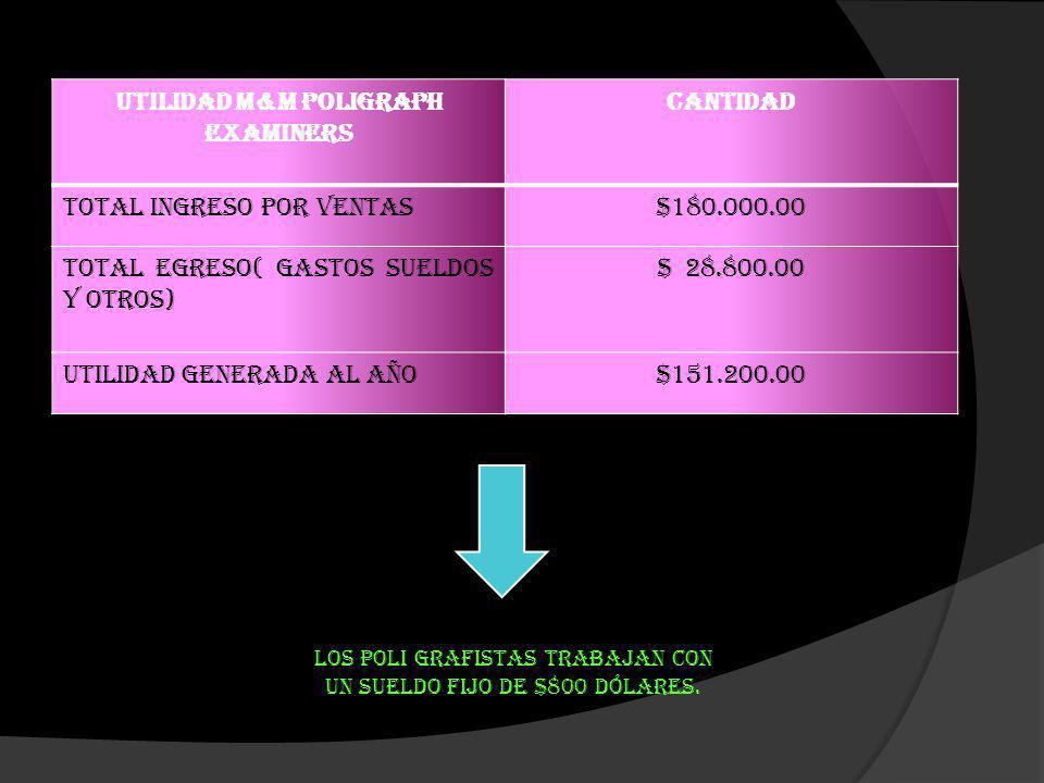 UTILIDAD M&M POLIGRAPH EXAMINERS CANTIDAD Total Ingreso por ventas$180.000.00 Total Egreso( Gastos sueldos y otros) $ 28.800.00 Utilidad generada al a