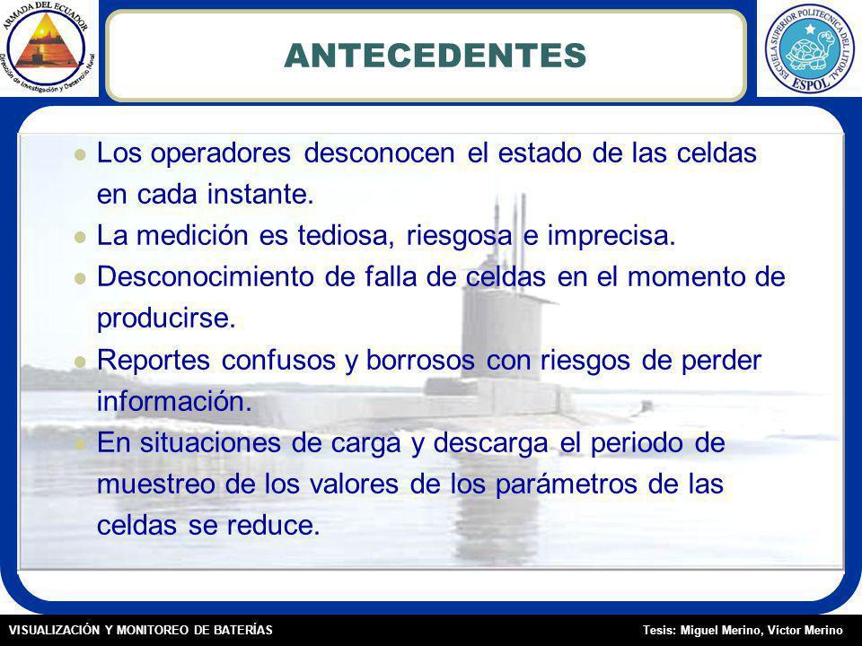 Tesis: Miguel Merino, Víctor MerinoVISUALIZACIÓN Y MONITOREO DE BATERÍAS ANTECEDENTES Los operadores desconocen el estado de las celdas en cada instante.