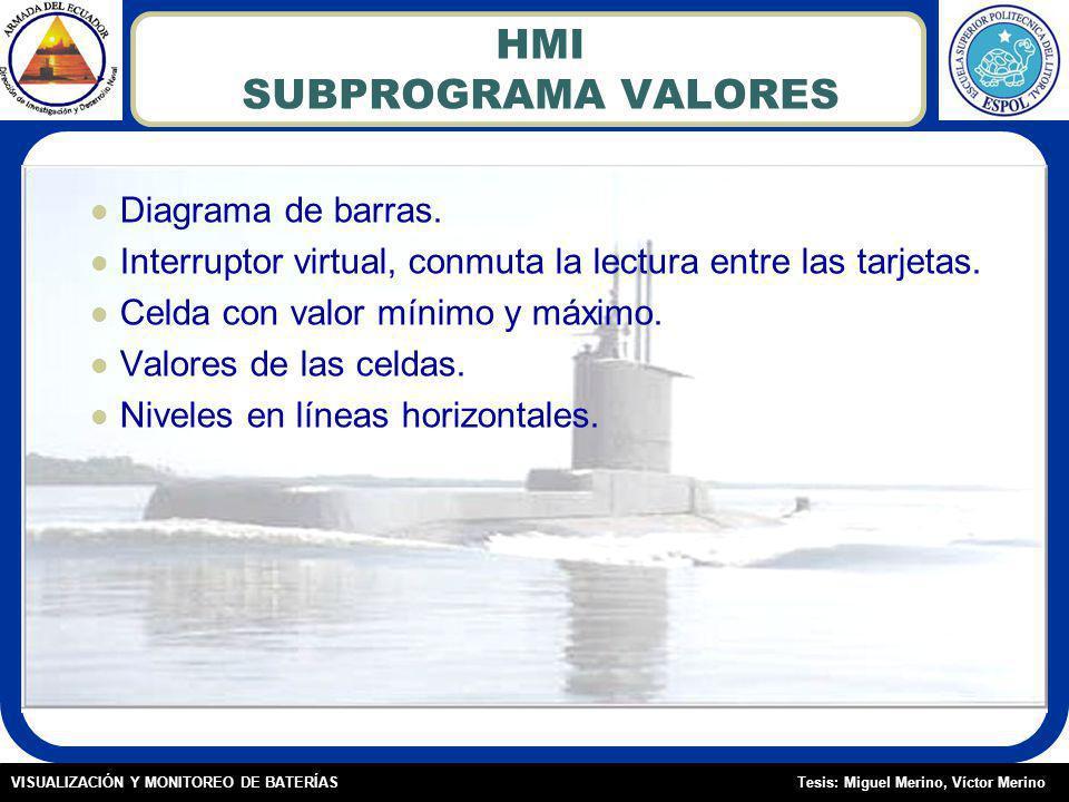Tesis: Miguel Merino, Víctor MerinoVISUALIZACIÓN Y MONITOREO DE BATERÍAS HMI SUBPROGRAMA VALORES Diagrama de barras.