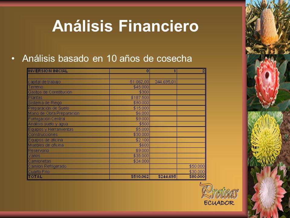 Análisis Financiero Análisis basado en 10 años de cosecha