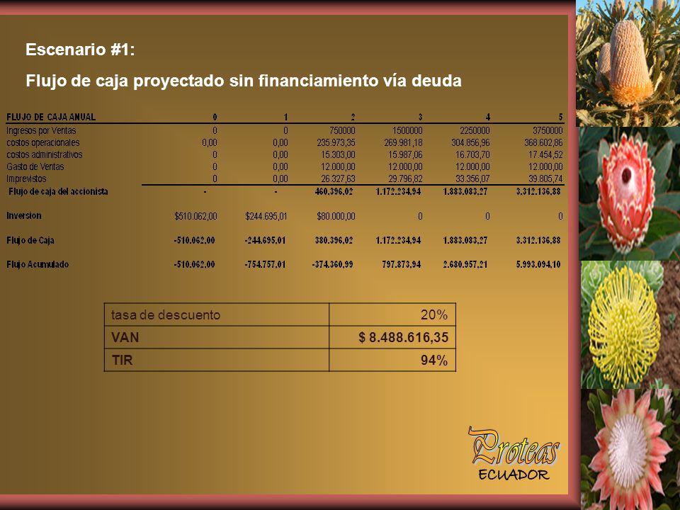 Escenario #1: Flujo de caja proyectado sin financiamiento vía deuda tasa de descuento20% VAN$ 8.488.616,35 TIR94%