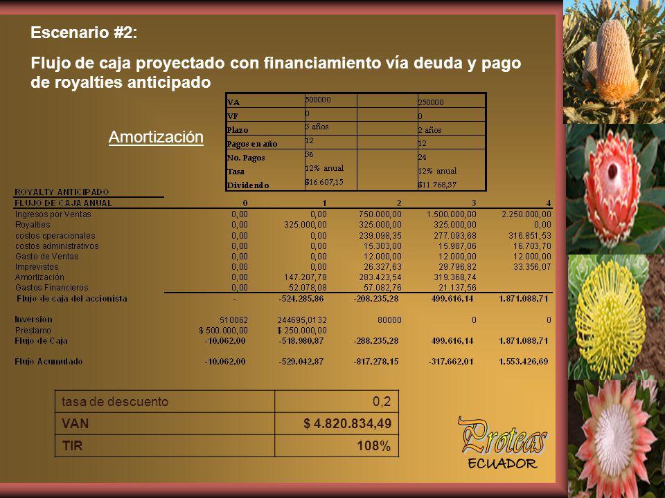 Escenario #2: Flujo de caja proyectado con financiamiento vía deuda y pago de royalties anticipado Amortización tasa de descuento0,2 VAN$ 4.820.834,49 TIR108%
