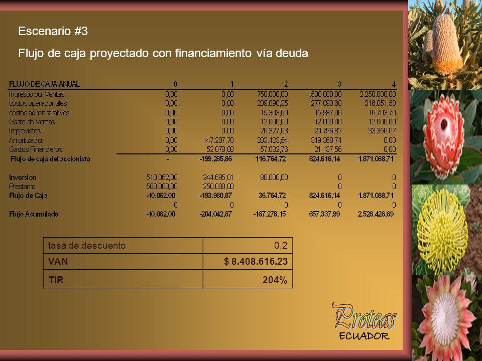Escenario #3 Flujo de caja proyectado con financiamiento vía deuda tasa de descuento0,2 VAN$ 8.408.616,23 TIR204%