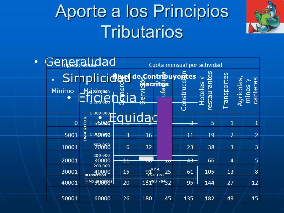 Aporte a los Principios Tributarios Simplicidad Simplicidad Generalidad Eficiencia Equidad Ingreso anualCuota mensual por actividad MínimoMáximo Comer
