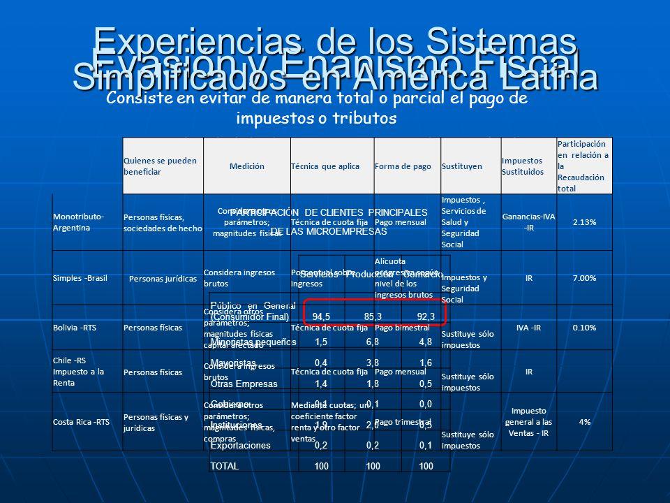 Evasión y Enanismo Fiscal PARTICIPACIÓN DE CLIENTES PRINCIPALES DE LAS MICROEMPRESAS ServiciosProducciónComercio Público en General (Consumidor Final)