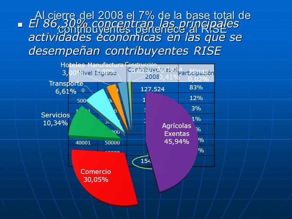 Al cierre del 2008 el 7% de la base total de contribuyentes pertenece al RISE Nivel Ingreso Contribuyentes al 2008 Participación 05000 127.524 83% 500