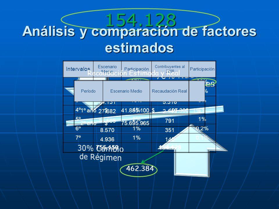 154.128 Análisis y comparación de factores estimados Intervalos Escenario Medio Participación Contribuyentes al 2008 Participación 1º 502.579 67% 127.