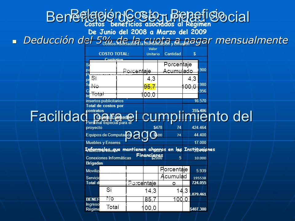 Deducción del 5% de la cuota a pagar mensualmente Deducción del 5% de la cuota a pagar mensualmente Beneficios de Seguridad Social Porcentaje Porcenta