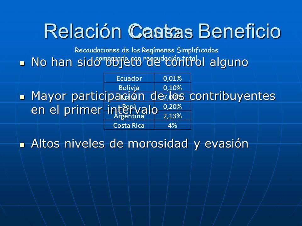 Ecuador0,01% Bolivia0,10% Brasil7,00% Perú0,20% Argentina2,13% Costa Rica4% Recaudaciones de los Regímenes Simplificados comparado con recaudación tot