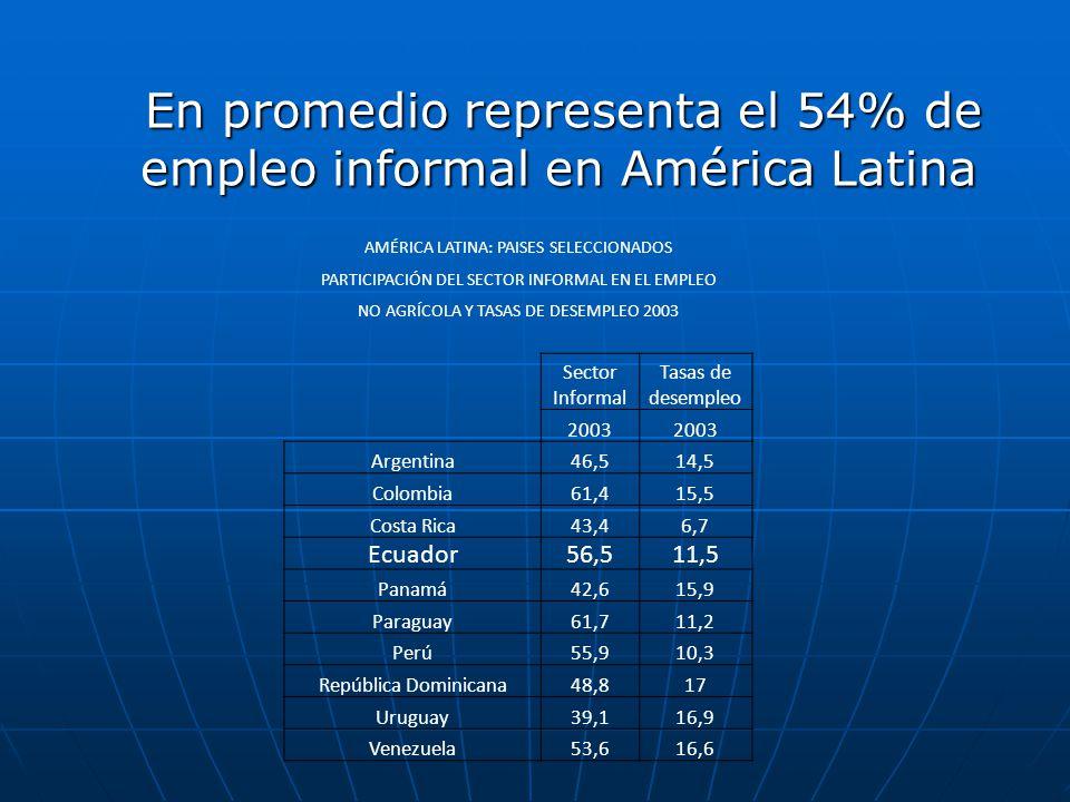 AMÉRICA LATINA: PAISES SELECCIONADOS PARTICIPACIÓN DEL SECTOR INFORMAL EN EL EMPLEO NO AGRÍCOLA Y TASAS DE DESEMPLEO 2003 Sector Informal Tasas de des