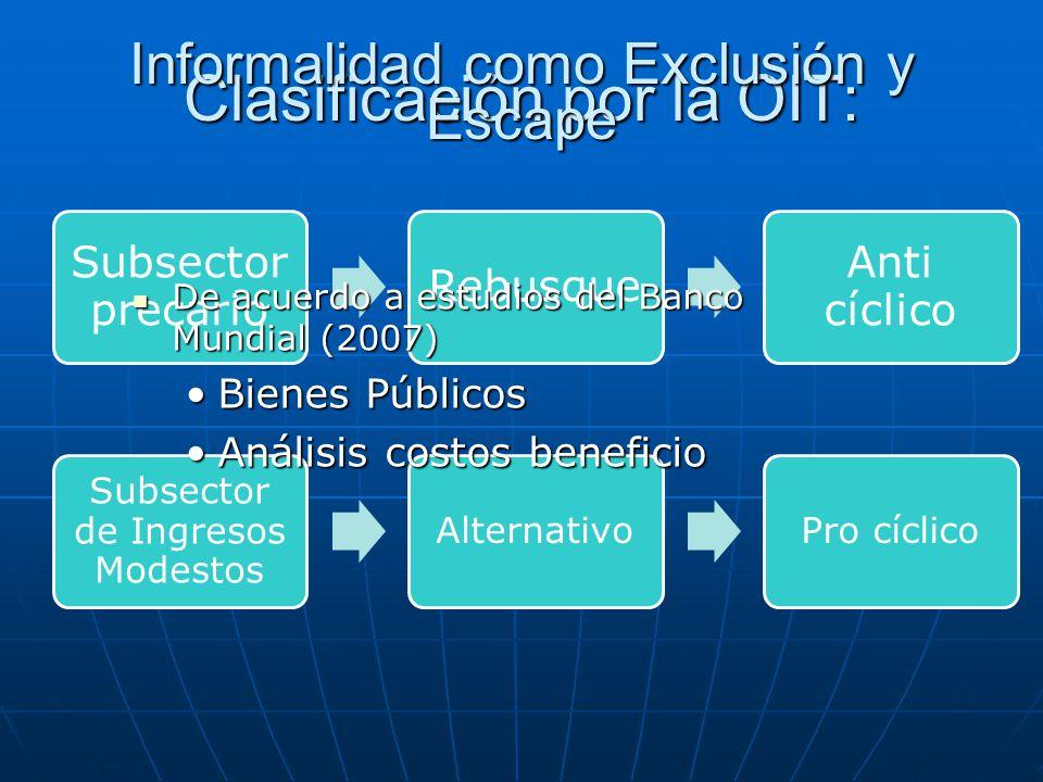Subsector precario Rebusque Anti cíclico Subsector de Ingresos Modestos AlternativoPro cíclico Clasificación por la OIT: Informalidad como Exclusión y