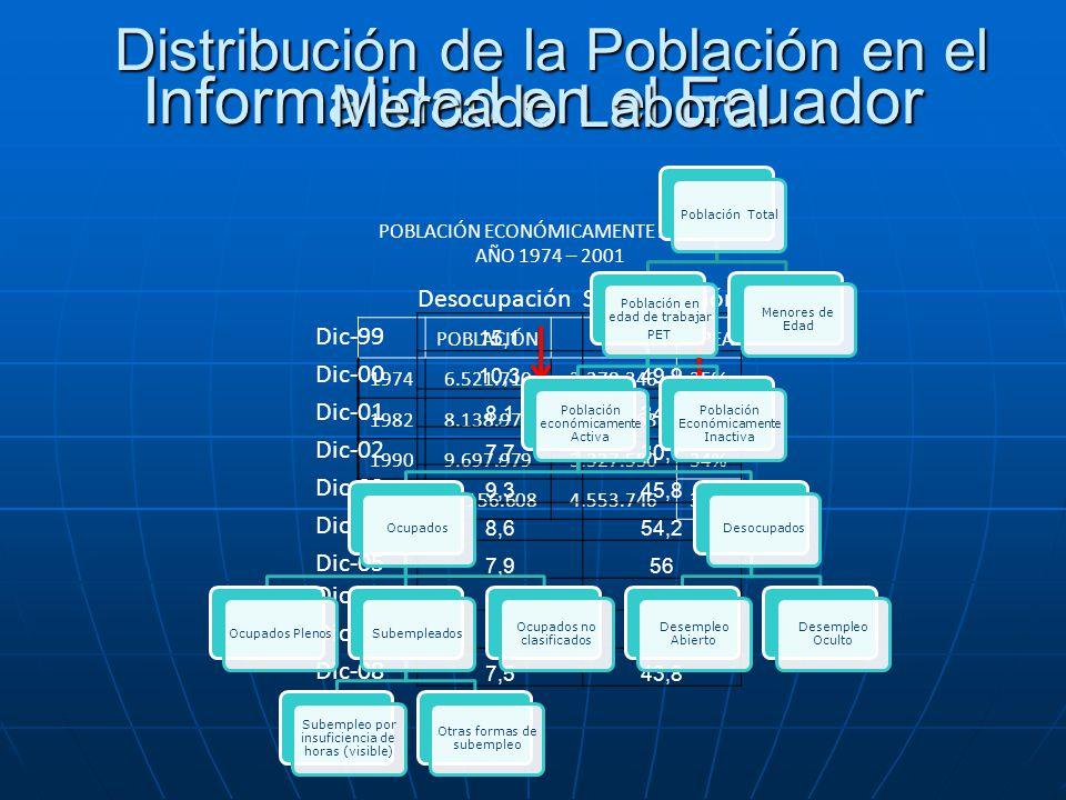 Informalidad en el Ecuador POBLACIÓN ECONÓMICAMENTE ACTIVA AÑO 1974 – 2001 POBLACIÓNPEA% PEA 19746.521.7102.278.34635% 19828.138.9742.346.06329% 19909