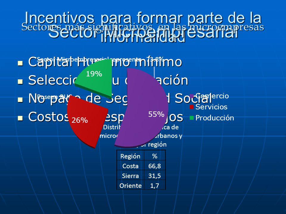 Incentivos para formar parte de la informalidad Capital Humano mínimo Capital Humano mínimo Seleccionar su ocupación Seleccionar su ocupación No pago