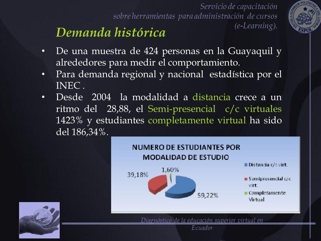 Servicio de capacitación sobre herramientas para administración de cursos (e-Learning). Demanda histórica De una muestra de 424 personas en la Guayaqu