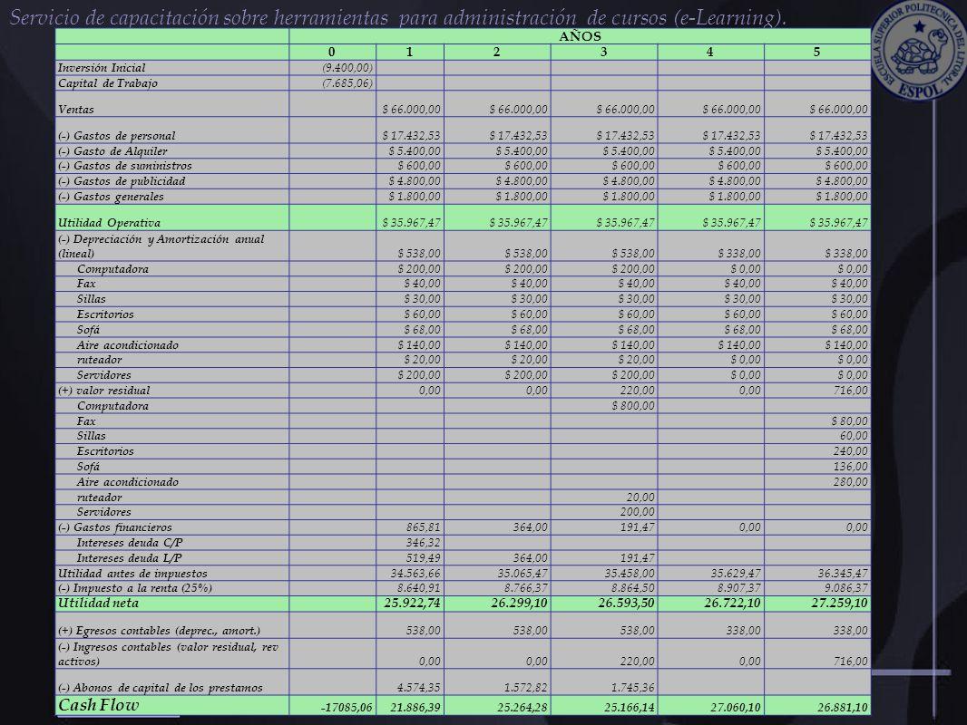 Servicio de capacitación sobre herramientas para administración de cursos (e-Learning). AÑOS 012345 Inversión Inicial (9.400,00) Capital de Trabajo (7