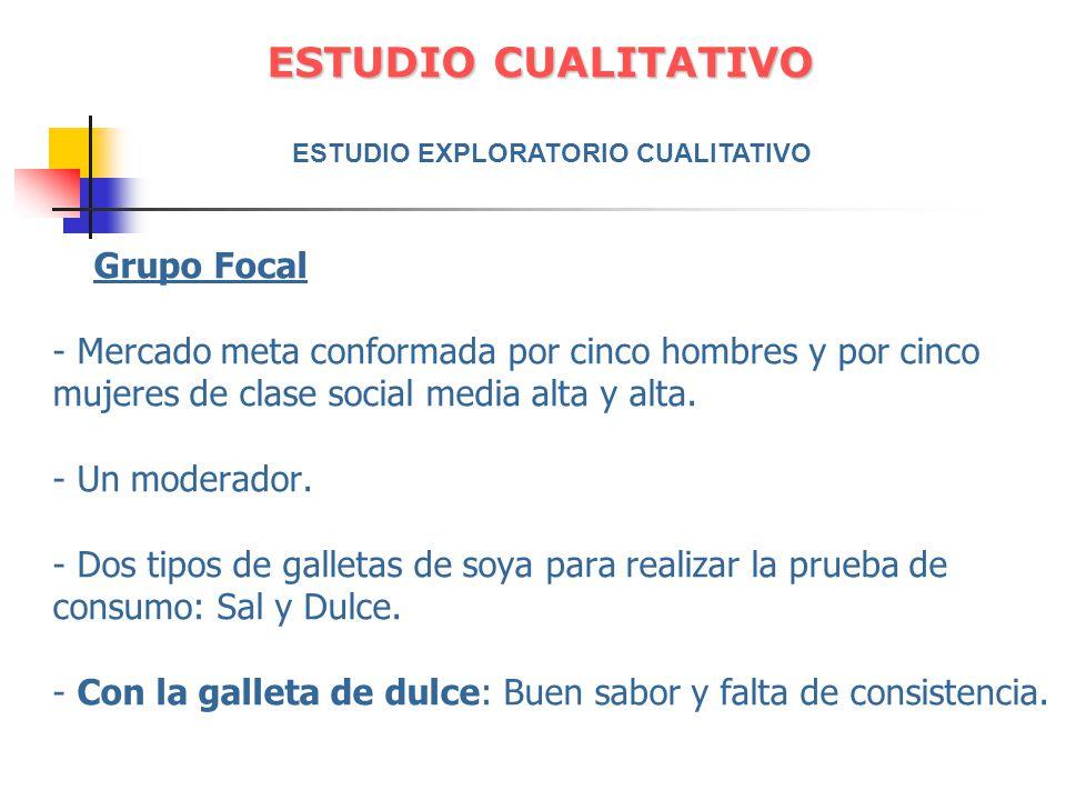 Grupo Focal - Mercado meta conformada por cinco hombres y por cinco mujeres de clase social media alta y alta. - Un moderador. - Dos tipos de galletas