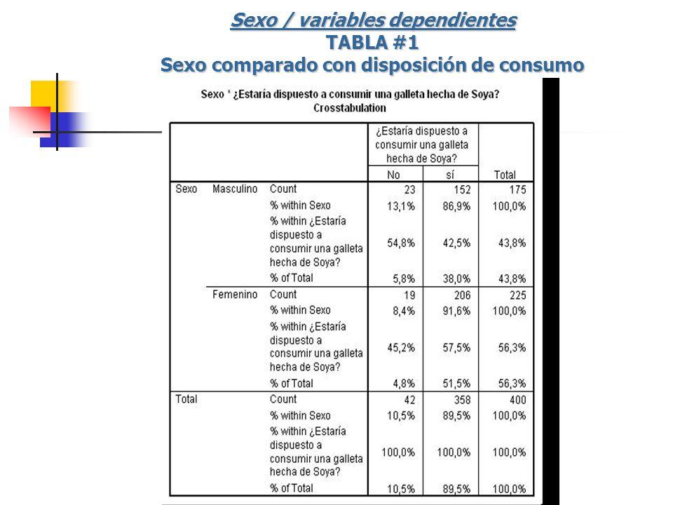 Sexo / variables dependientes TABLA #1 Sexo comparado con disposición de consumo
